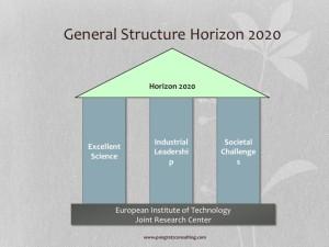 Horizon 2020 Struktur